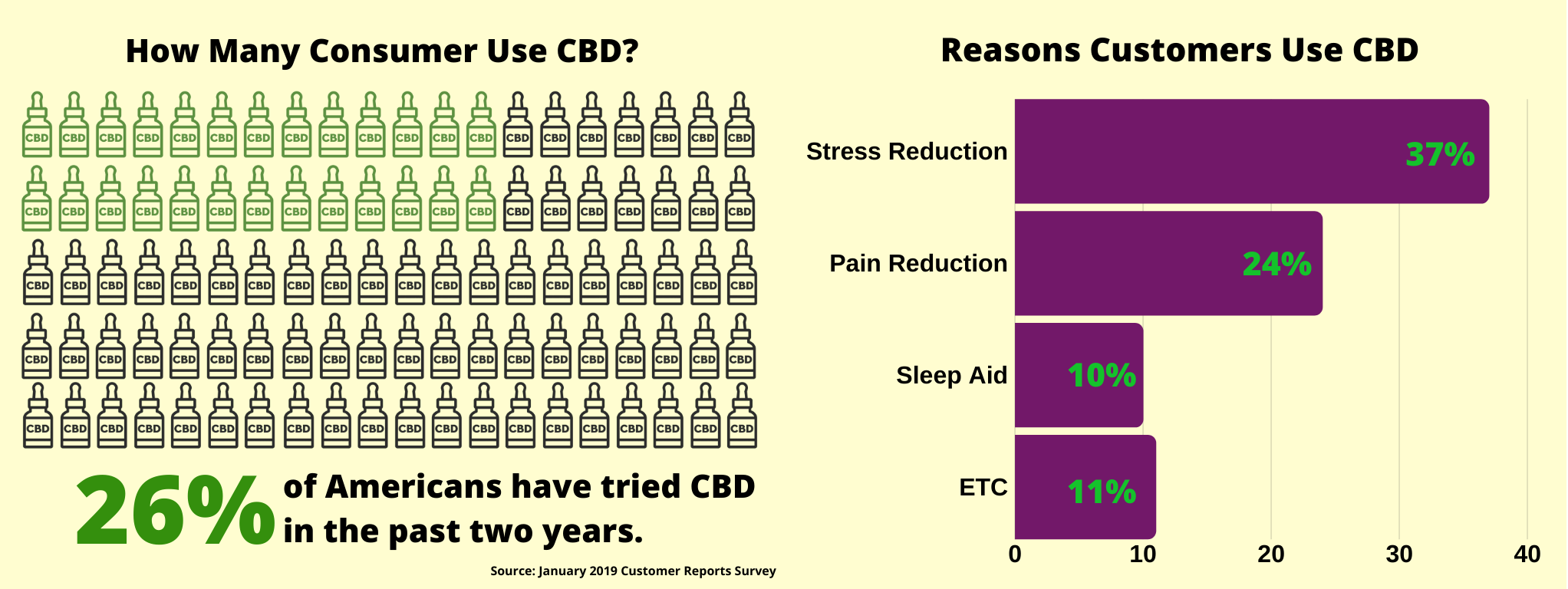 CBD Statistics from Gifts of Nature